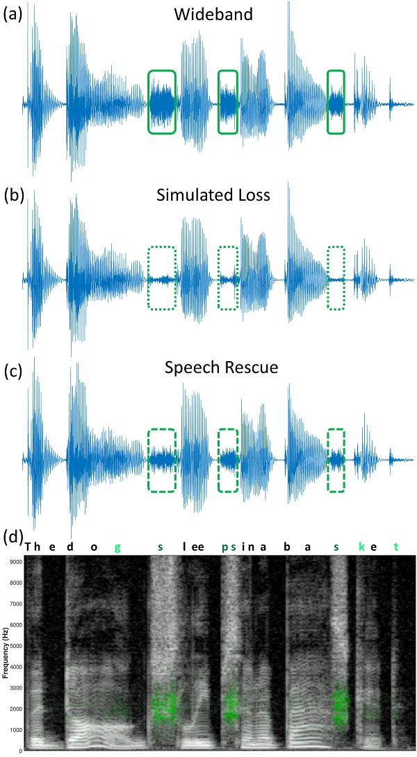 speech enhancement techniques and their comparison Speech enhancement techniques can be divided into two  the performance of spectral analysis based on the comparison is  with their corresponding.