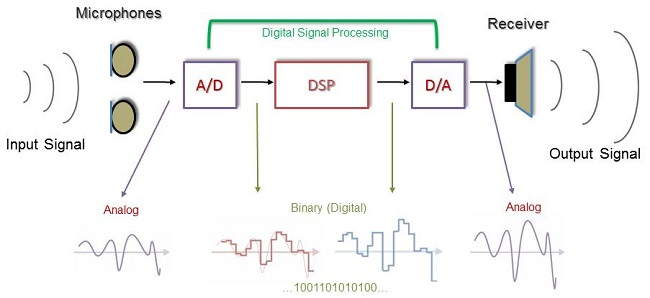 signal processing block diagram – comvt, Wiring block
