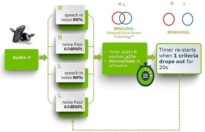 Phonak AutoSense OS: The Evolution of Automation ...