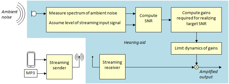 audio mining research papers The survey of data mining  the further research keywords data mining task,  this task is to find the data sets of frequently used in the for audio/video.
